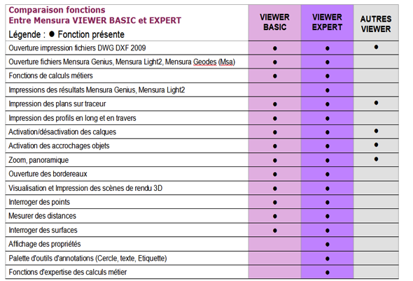 Comparaison Mensura Viewer BASIC / EXPERT